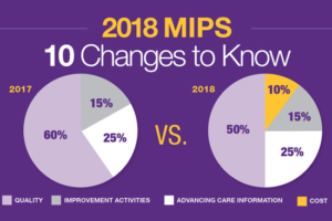 MIPS 2018 Updates and quality measures
